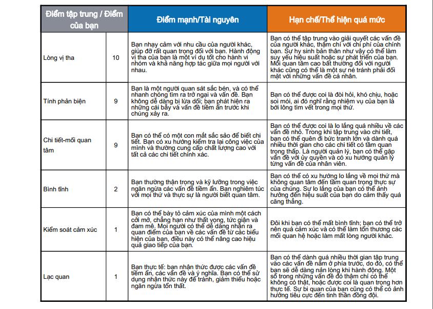 bảng phân tích điểm nổi bật các kĩ năng